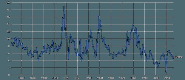 earnings yield 160110