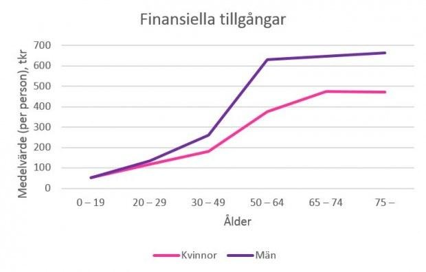 Källa: SCB:s förmögenhetsstatistik