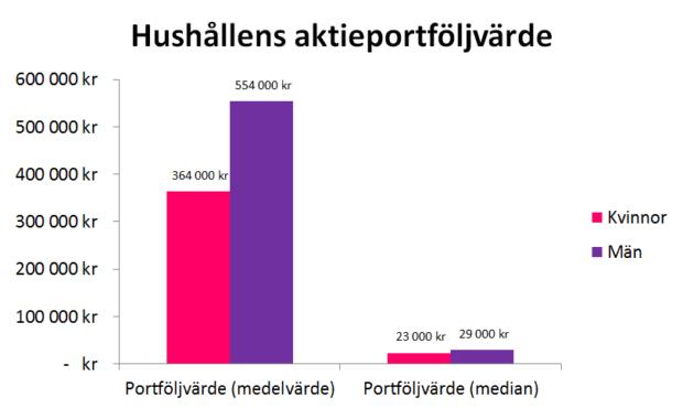 Hushållens aktieportföljvärde, kvinnor och män