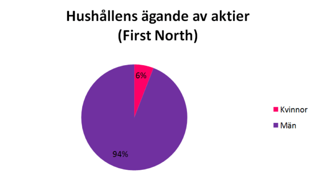 hushållens ägande av aktier First North