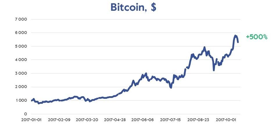 nordnet bitcoin
