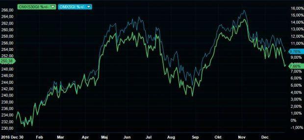 Börsens utveckling under året