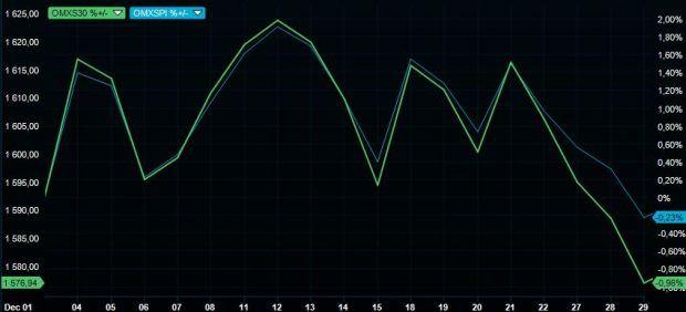 Börsens utveckling i december