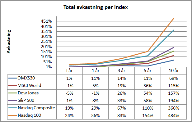 Total avkastning per index