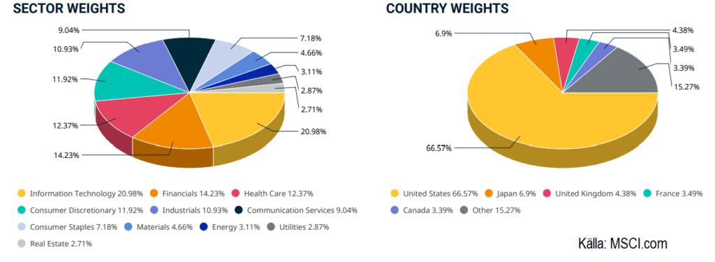 MSCI Worlds fördelning