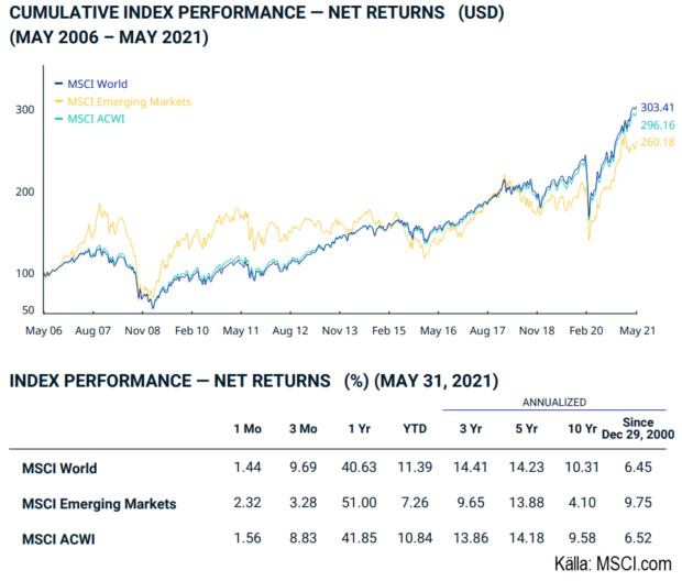 MSCI World coh MSCI ACWI jämförelse