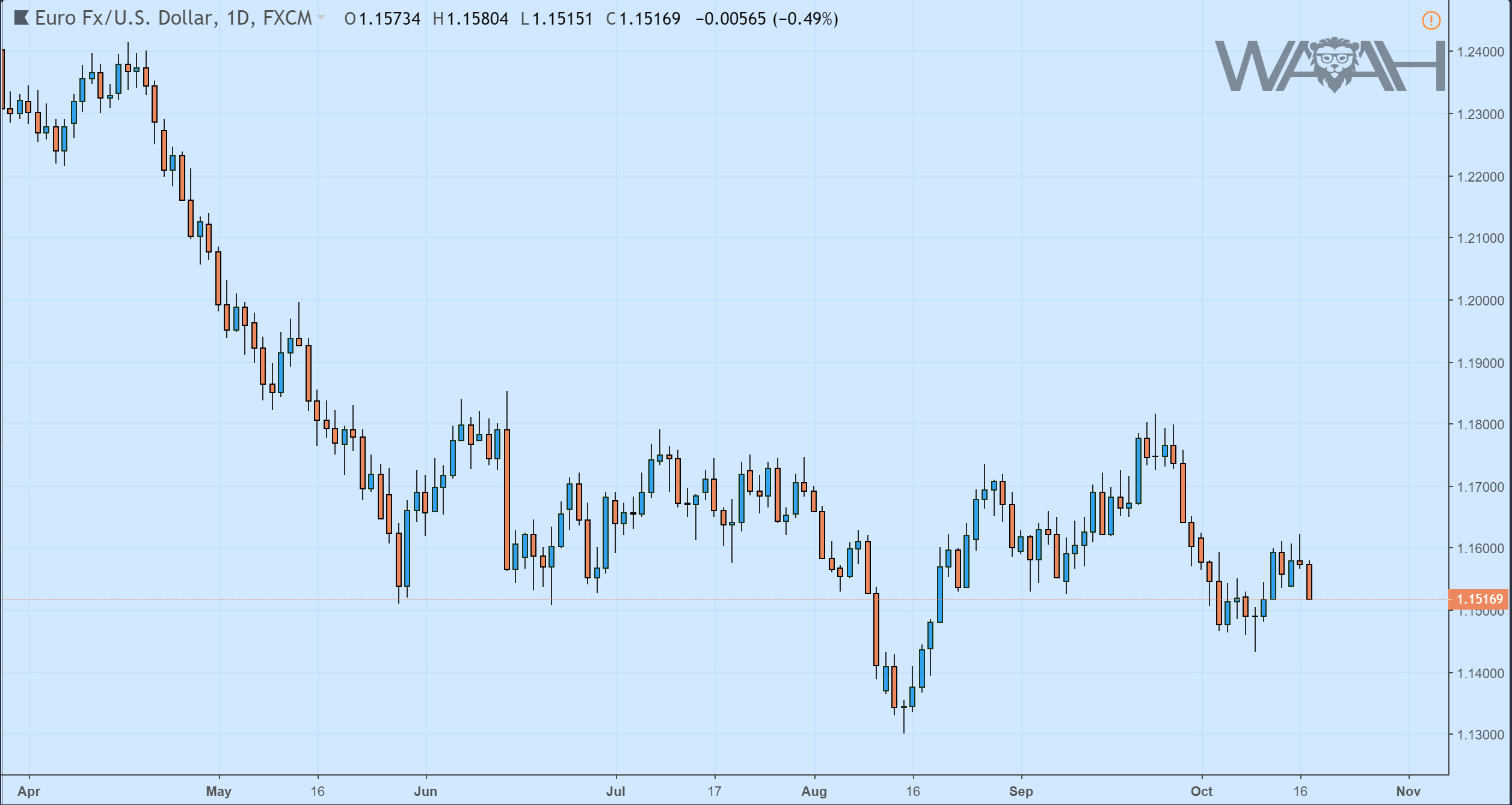 EUR/USD daglig graf – Candlestick Chart
