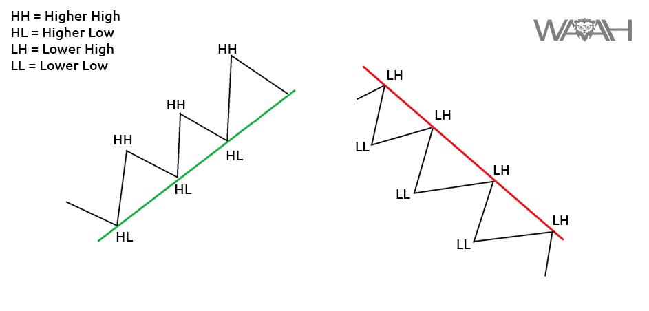 Marked struktur