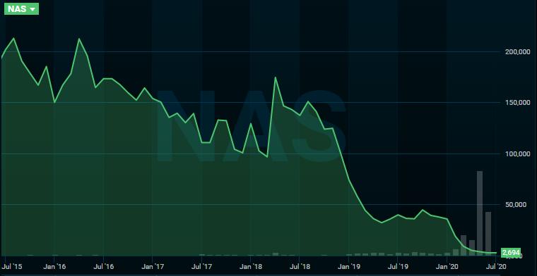 Det kunne vært smart å satt stop loss i denne fallende Norwegian-grafen.