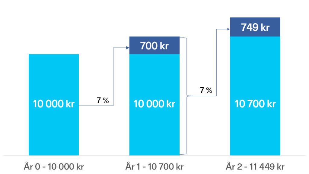 Stolppdiagram som viser rentes rente-effekten. Du starter med 10 000 kr i år 0. Med 7 % avkastning har du i år 1, 10 700 kr (700 kr i avkastning). Med 7 % avkastning får du 749 kr i avkastning og total 11 490 kr år 3.
