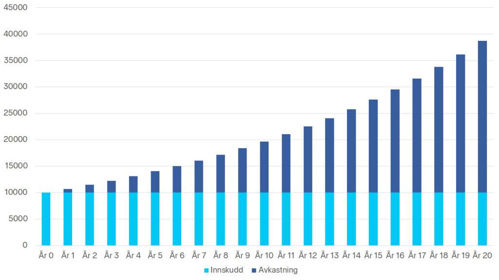 Stolpediagram som viser avkastning for 20 år. År 0 har du 10 000 kr. 7 % årlig avkastning viser at du etter 20 år vil sitte igjen med 38 696 kr. Startbeløpet på 10 000 kr er uforandret, men avkastningen på 7 % utgør en stadig større andel av totalsummen.
