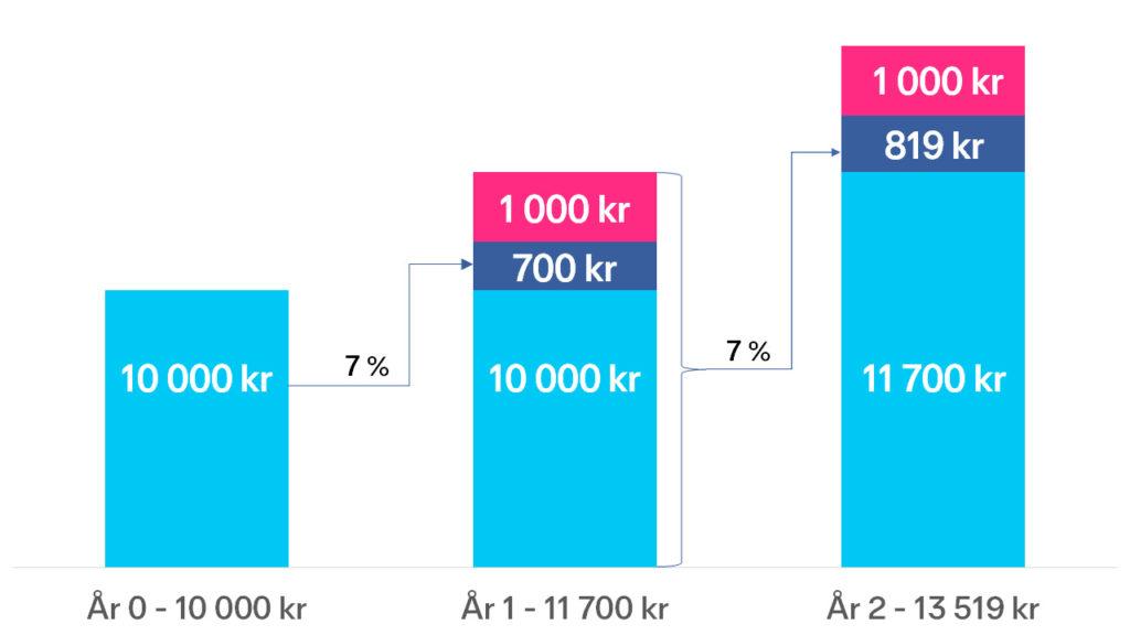 Stolpediagram som viser utviklingen over 3 år dersom du starter med 10 000 kr, har 7 % årlig avkastning og setter inn 1000 kr per år. År 1 har du fått 700 kr i avkastning og setter inn 1000 kr og ender opp med 11 700 kr. År to blir 7 % avkastning til 819 kr, og du setter inn nye 1000 kr. Da sitter du igjen med 13 529 kr.