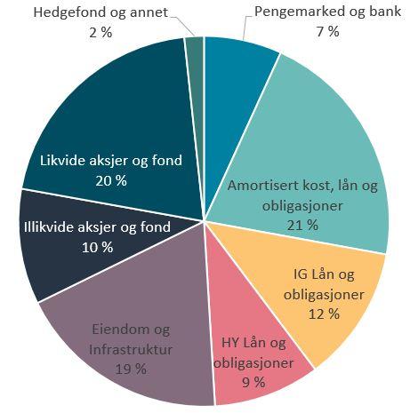 Kakediagrammet viser sammensetningen porteføljen til Oslo Pensjonsforsikring per 31.12.20.  Amortiserte kost, lån og obligasjoner (21%), IG Lån og obligasjoner (12 %), HY Lån og Obligasjoner (9%), Eiendom og infrastruktur (19%),Illikvide aksjer og fond (10%), Likvide aksjer og fond (20%), pengemarked og bank (7%), Hedgefond og annet (2%).