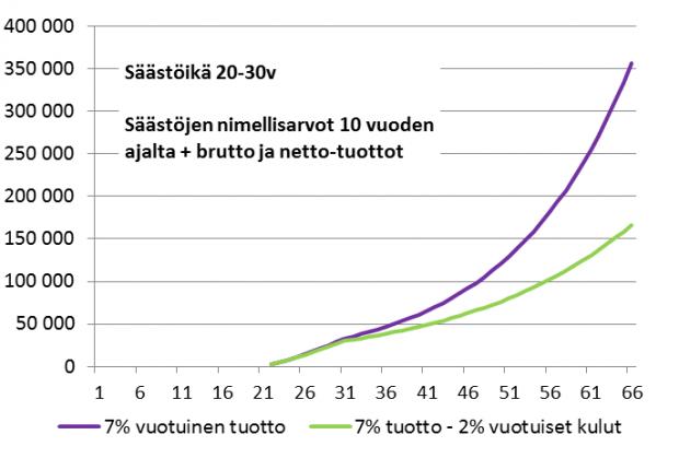 Kulujen merkitys 20-30v