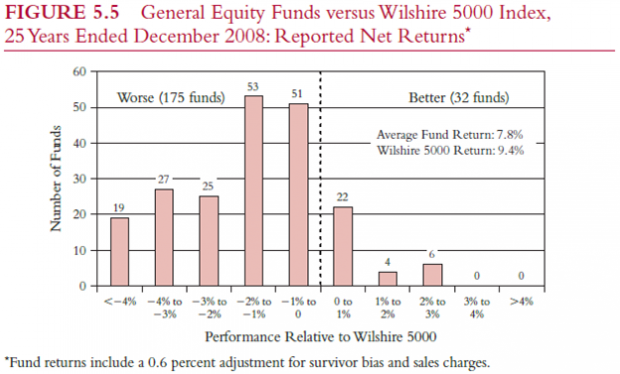 Rahastojen tuotot vs indeksi yhdysvallat
