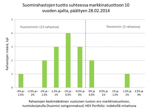 Rahastojen tuotto suhteessa markkinoiden tuottoon suomi 10 vuotta