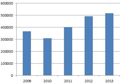 Unibetin aktiivisten asiakkaiden määrä 2009–2013