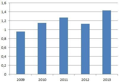 Unibetin osakekohtainen tulos 2009–2013 (GBP)