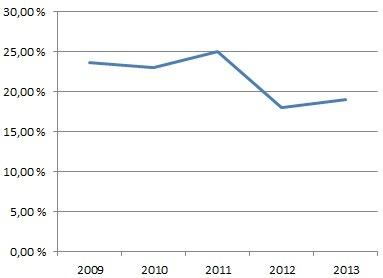 Unibetin operatiivinen tulosmarginaali 2009–2013 (%)