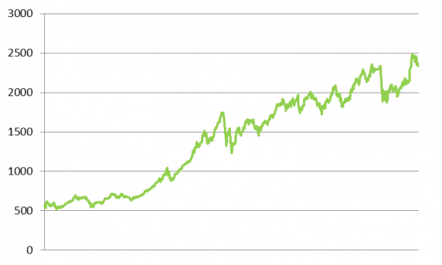 Tilasto vs Todellinen Riski 1
