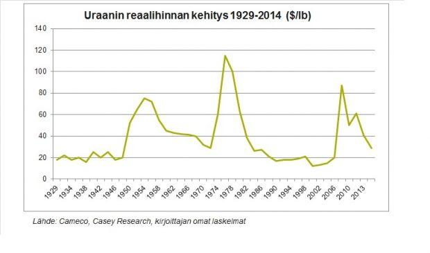 Uraanin hinta