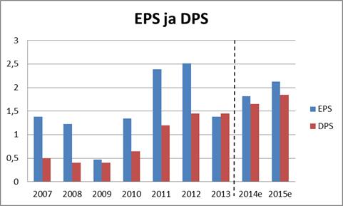EPS ja DPS