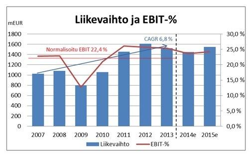 Liikevaihto ja EBIT