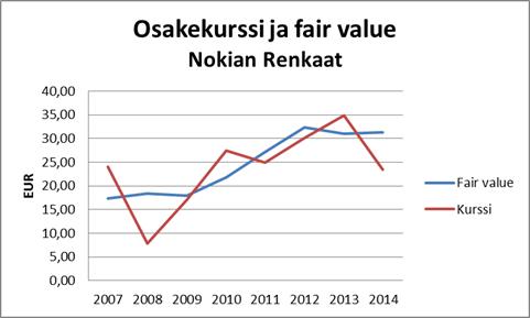 Osakekurssi ja fair value