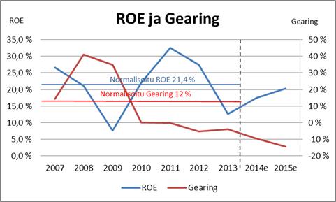 ROE ja gearing