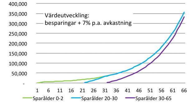 graf 35 pension 10