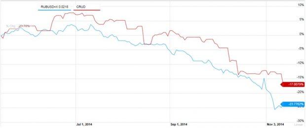 Venajan rupla ja Crude Oil 6 kuukautta
