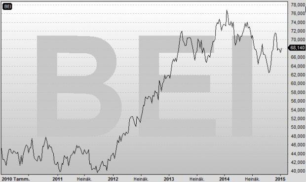 Beiersdorf 5v
