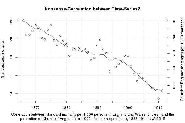 korrelaatio kuolleisuuden ja kirkkohäiden kesken