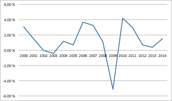 Saksan_BKT_kasvu