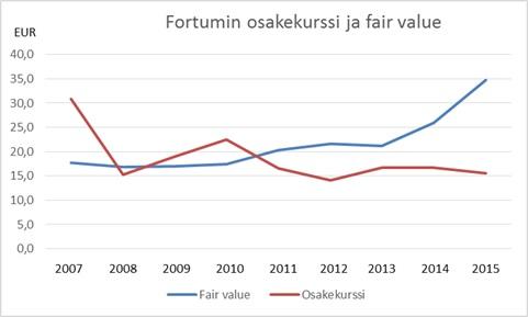 Fortumin osakekurssi ja fair value