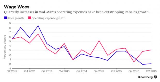 Wal-Martin operatiivisten kulujen taso suhteessa myyntiin