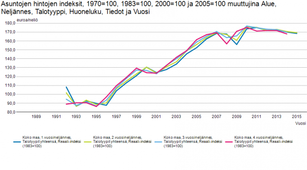 Asuntojen hintakehitys koko maa 1992-2015