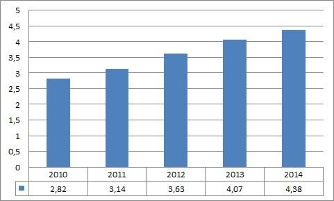 Henkel_osakekohtainen_tulos