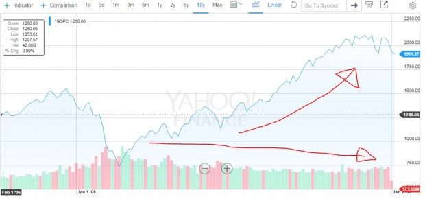 Lahde: Yahoo! Finance