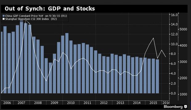 Kiinan realitalous ja pörssikurssikehitys