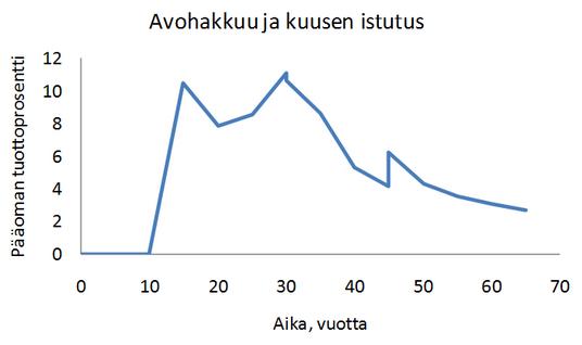Avohakkuun tuotto prosentti