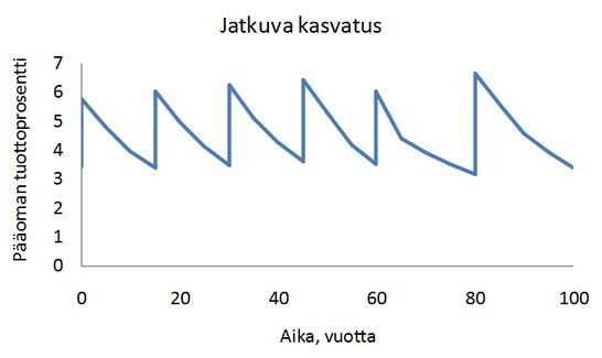 Jatkuva kasvatus tuotto prosentti