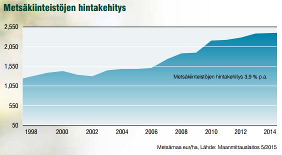 Metsäkiinteistöjen hintakehitys, Maanmittauslaitos 2015