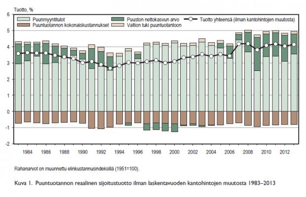 Puuntuotannon reaalinen sijoitustuotto 1983-2103