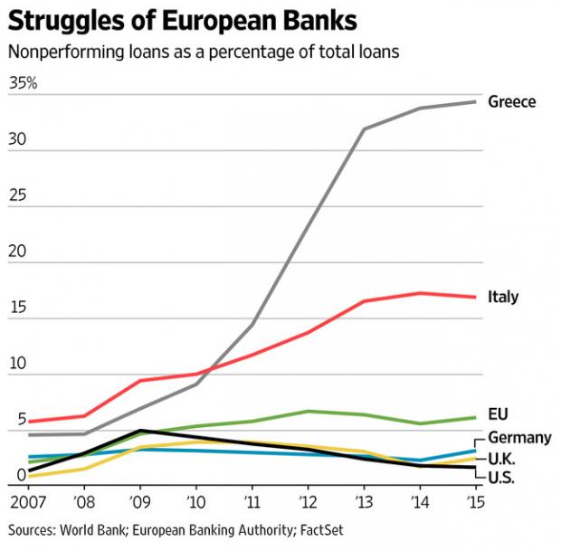 Järjestämättömät velat Italia EU