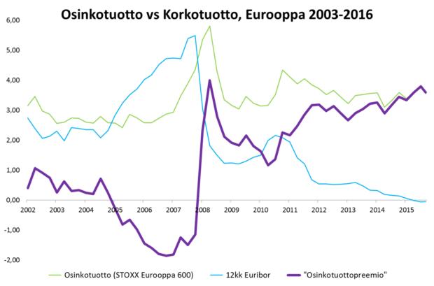 Eurooppa, Osinkotuotto vs korkotuotto 2003-2016