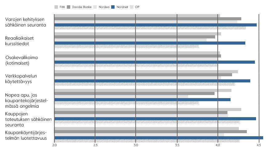 Välittäjävertailu 2017