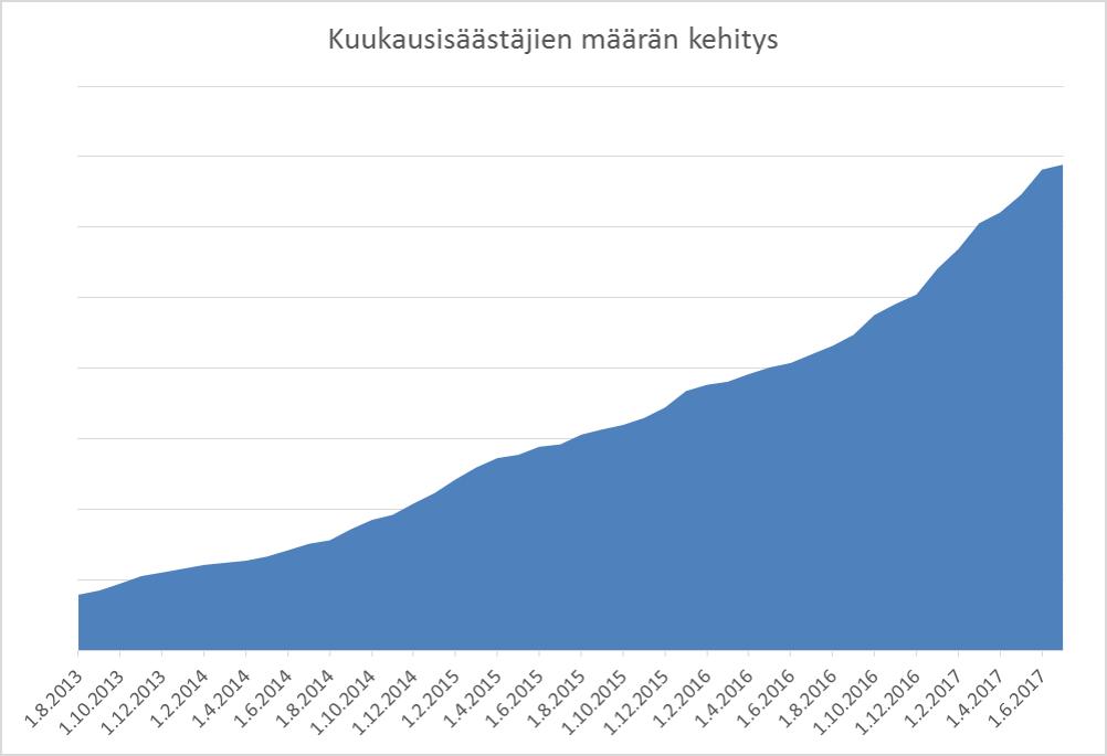 Kuukausisäästäjien määrän kehitys 2013-2017
