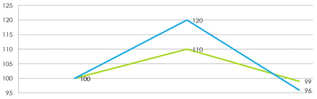 Mitä eroa on ETF:llä ja rahastolla? Vivutettu vs. vivuttamaton ETF