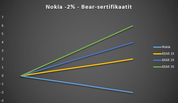 Salkun suojaaminen Bear-sertifikaateilla